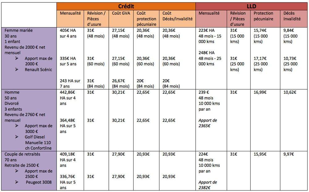 Comprendre Facilement Les Assurances Liees Au Credit Auto