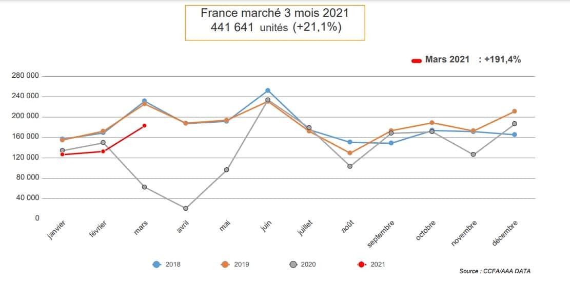 marché auto France 3 premier mois 2021