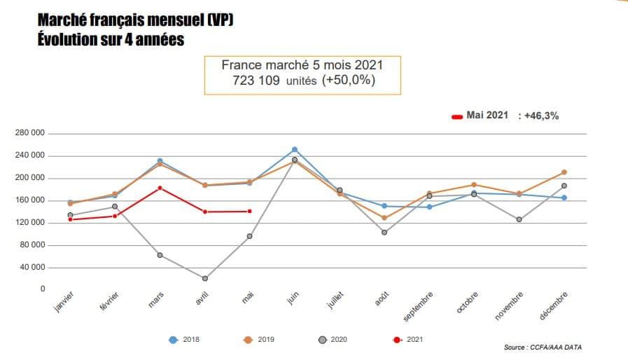 Evolution du marché automobile francais sur 4 annees