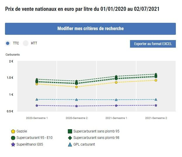 Prix de vente nationaux en euro par litre du 01/01/2020 au 02/07/2021