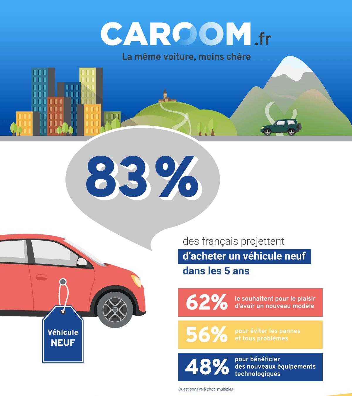 les français et les voitures neuves